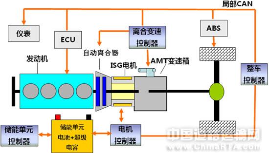 二、插电式混合动力客车维护注意事项   插电式混合动力客车的发动机、车桥等底盘件和电器件按照常规客车的维护作业要求执行,对于混合动力部分的总成件电机、储能单元等,除要常规要求之外,还要注意以下事项:   1、由于混合动力系统高压电高达380V,混合动力系统维修人员必须经过专业培训,在维修操作过程中需要注意高压安全。   2、进行维护和维修高压系统时,务必两人以上配合作业。   3、禁止在发动机或车辆运行时进行检查或维修。   4、在进行检查或保养时,禁止带电操作,必须首先断开高压柜上的总开关(维修开关