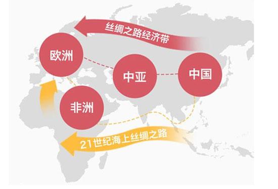 一带一路战略与五洲龙国际战略安排(图文)